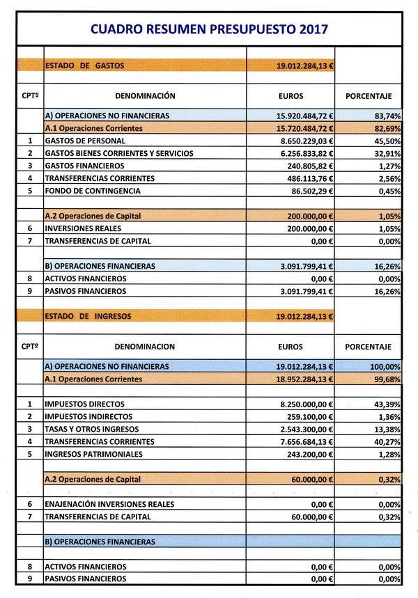 presupuestos024