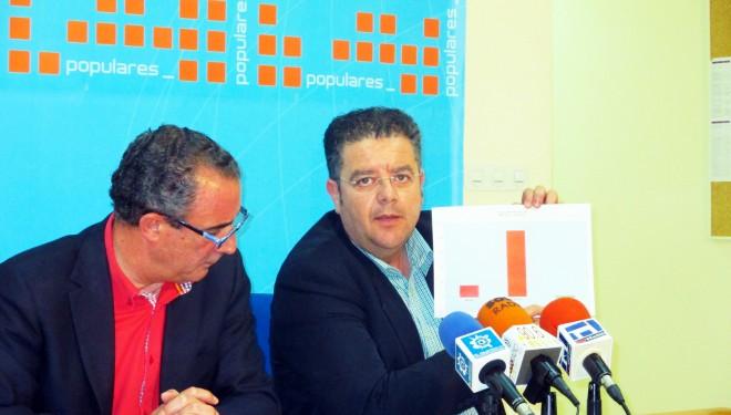 Manuel Mínguez muestra su satisfacción por el descenso del desempleo en nuestra ciudad en 390 personas