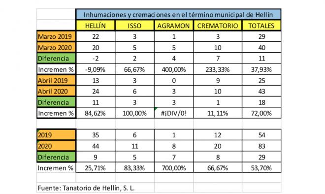 A) Datos facilitados por el Tanatorio respecto a las inhumaciones y cremaciones habidas en el término municipal de Hellín.