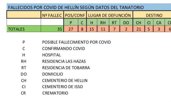 C) Datos de fallecidos posiblemente o por COVID-19 enterrados o incinerados en el término municipal de Hellín desglosados por distintos criterios.